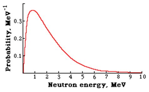 neutron cross section database phy303 nuclear physics 6
