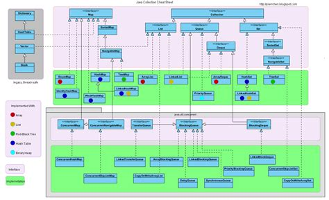 treemap diagram java what is the difference between a hashmap and a