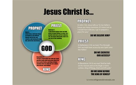 Family House Plans Visual Aid Jesus Christ Is Prophet Priest And King