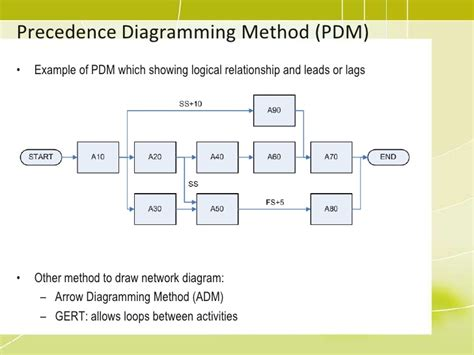 network diagram exercises answers schedule network diagram pmp periodic diagrams science