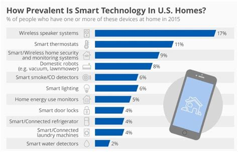 Home Market Type 1 Promo danielassociates 187 global home automation system market