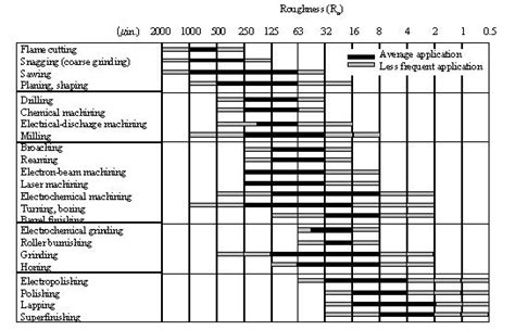 design for manufacturing tolerances meeg 304 mechanical design elements