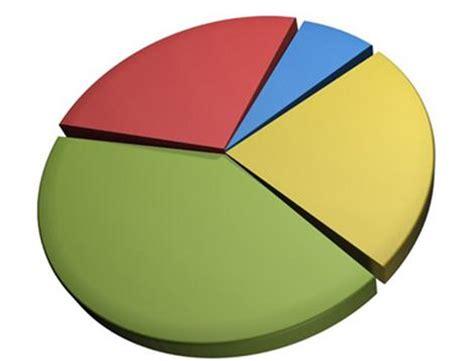 preguntas sobre finanzas personales preguntas sobre portafolios de inversi 243 n planea tus finanzas
