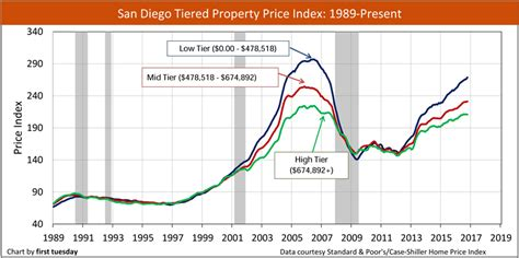 california tiered home pricing tuesday journal