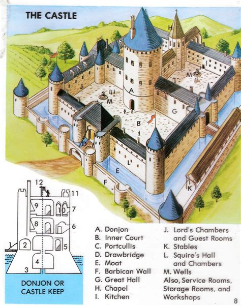 middle ages castle diagram ss6shms licensed for non commercial use only castle