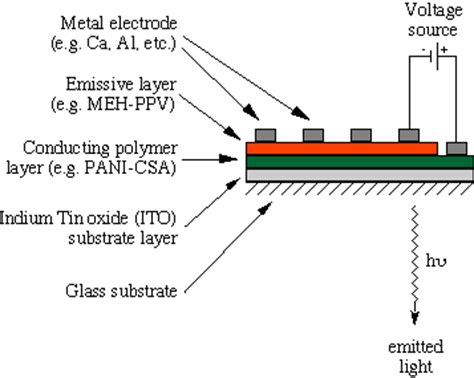 what is a polymer light emitting diode polymer light emitting diodes technology pleds amoled