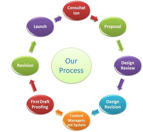 Prologic Web Design PROCESS