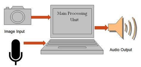 pattern recognition verilog pattern recognition verilog job oriented matlab vlsi