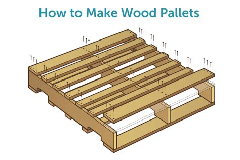 How To Make Wood Pallets With Pictures Ehow