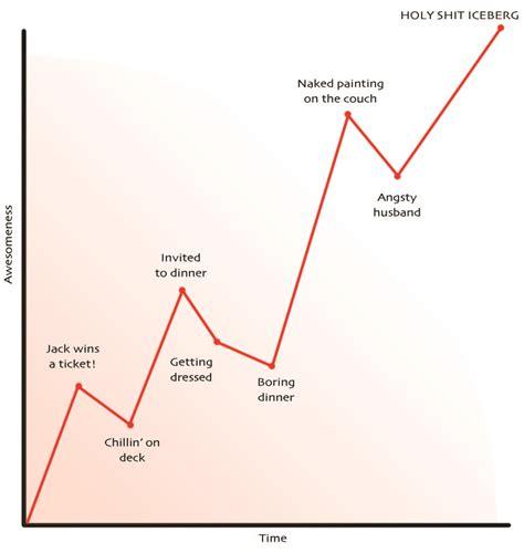 plotting of graph ruzkin on writing plot vs story sci fi author