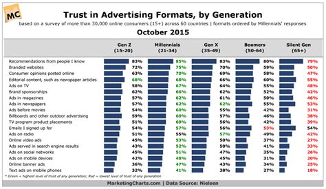 Gap Roofing by Trust In Advertising Formats By Generation Chart