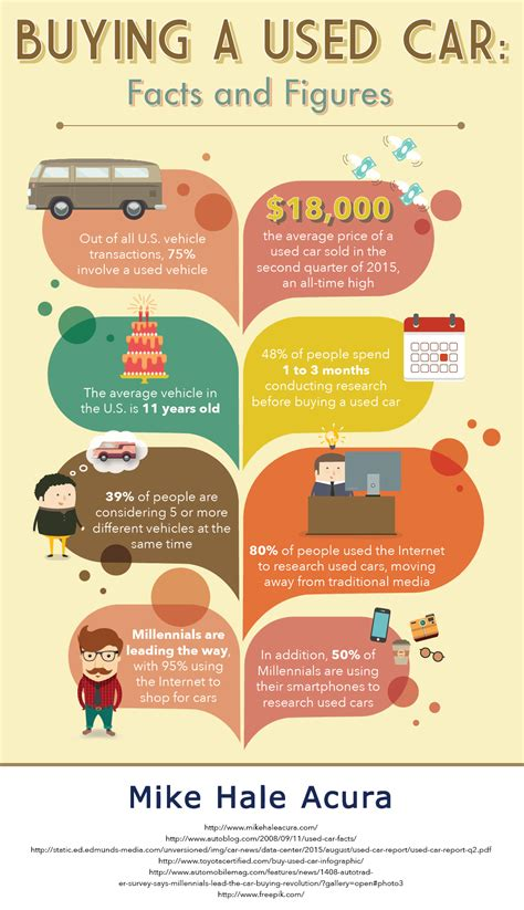 buying   car facts  figures  car tips