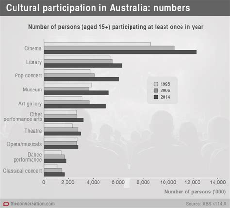 One Year Mba Programs In Australia by What Abs Cultural Participation Data Tells Us About