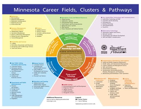 career pathways diagram images