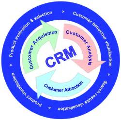 Crm Description by 21 Experts Define Crm In Their Own Words And Pictures