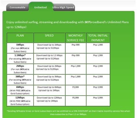 broadband unlimited broadband plans