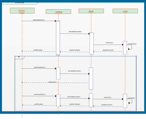 Sequence Diagram Templates To Instantly View Object Interactions Creately Blog Sequence Diagram Template