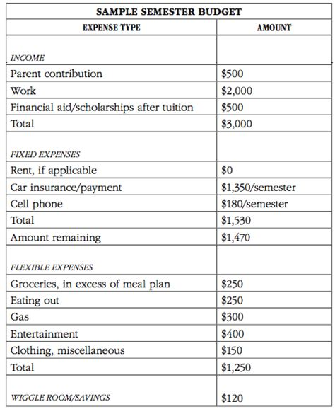 College Expense Spreadsheet The Money Budgeting For College Students Jean