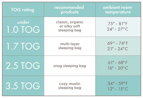 best room temperature for sleeping nursery room temperature thenurseries