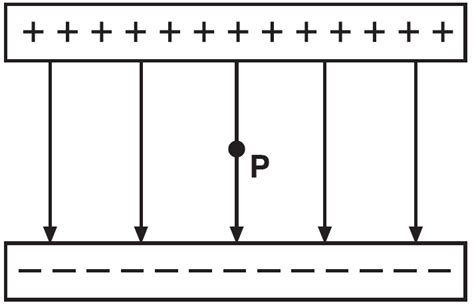 the electric field inside a charged parallel plate capacitor is zero capacitors