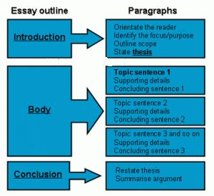 Writing Essay Structure by High School Essay Writing Sle On Topics And Structure