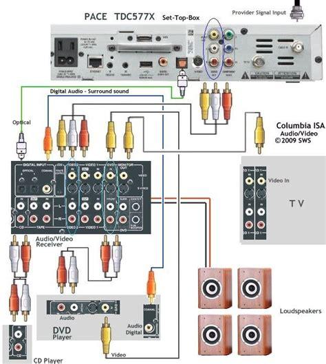 onkyo hookup diagram onkyo get free image about wiring