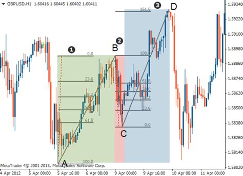 abcd pattern indicator abc pattern forex