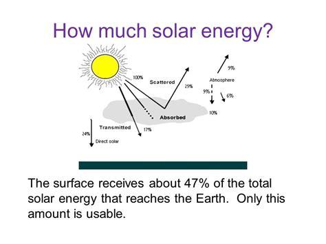 what solar energy reaches earth vanguard energy etf