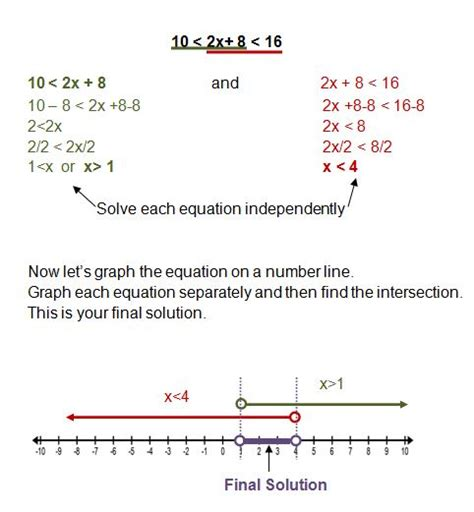 Compound Inequalities Worksheet by Solving Compound Inequalities Math Worksheets Solving