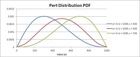 diagramme pert pdf diagram pert pdf images how to guide and refrence