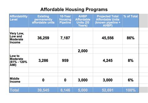 Housing Programs Height Density Bonuses For Affordable Housing Return With