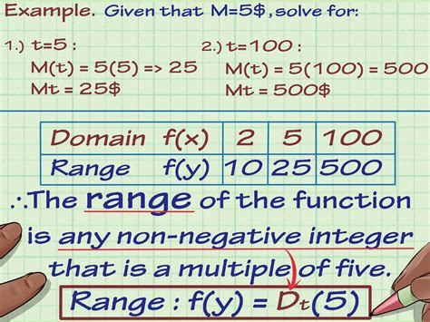 Www Find 4 Ways To Find The Range Of A Function In Math Wikihow