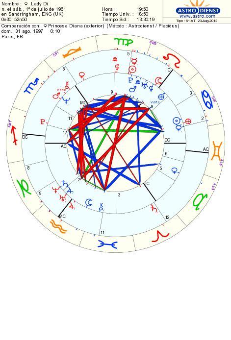 lade di carta de plata astrologia di