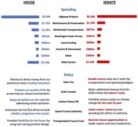 which comparison of the house and senate is true house v senate transportation comparison chart seattle