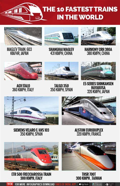 infographic top 10 fastest trains in the world times of india