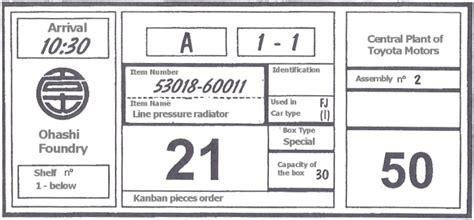 toyota kanban system application of some principles of kanban in lean it