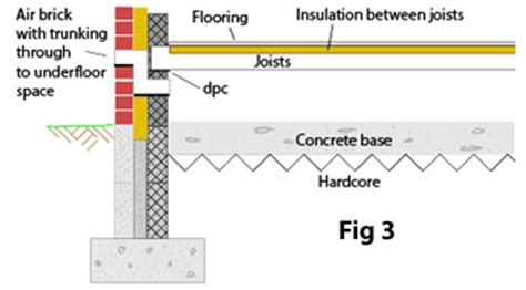 Ground Floor Floor Difference by The Different Types Of Suspended Wooden Flooring Construction