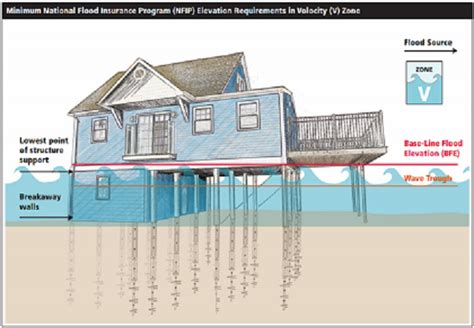 Pier Foundation House Plans The Pier Foundation Home Design