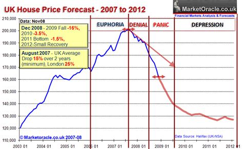 uk housing market crash and depression forecast 2007 to