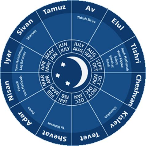 The Hebrew Calendar The Hebrew Calendar 3