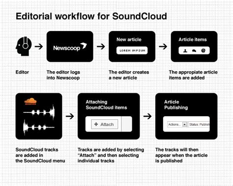 editorial workflow chapter combining newscoop and soundcloud newscoop 4 2