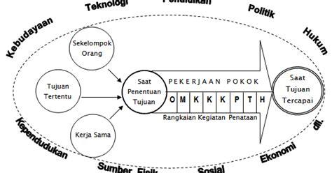 arti layout menurut para ahli pengertian administrasi dan fungsi lengkap menurut para