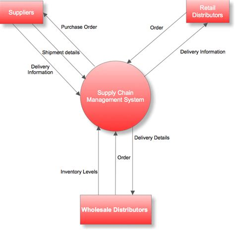 how to draw context level diagram concept of system design tools kullabs