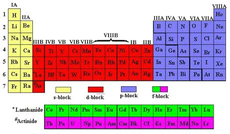 printable periodic table with roman numerals chapter 3