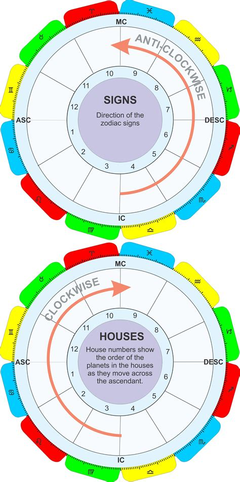 house calculation astrology astrology houses
