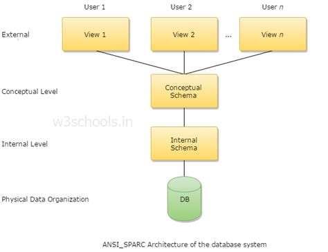 database architecture diagram three schema architecture dbms choice image how