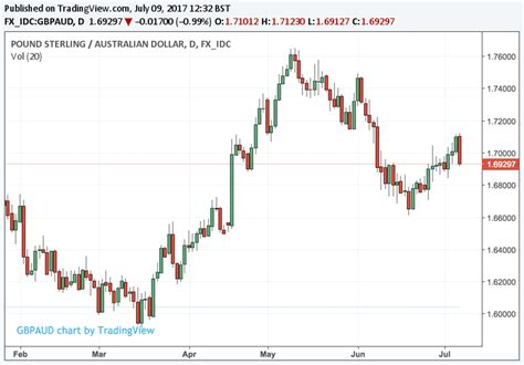 currency converter aud to gbp australian dollar tipped to find support on steadying iron