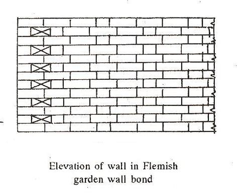 Garden Wall Bond Types Of Brick Bonds The Construction Civil