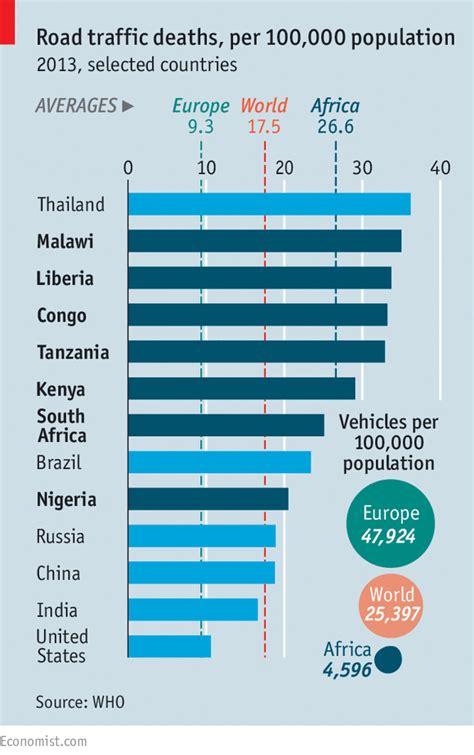 Mba Statistics In South Africa by Road Deaths In Africa Worse Than Malaria The Economist