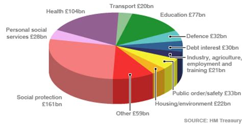 government spending pie chart